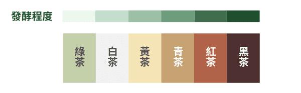 茶葉發酵程度