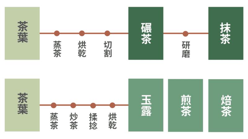 抹茶工序 綠茶工序 茶葉製法