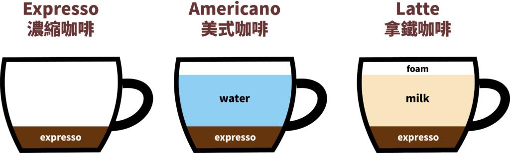 Expresso Americano Latte 美式咖啡 拿鐵 濃縮咖啡