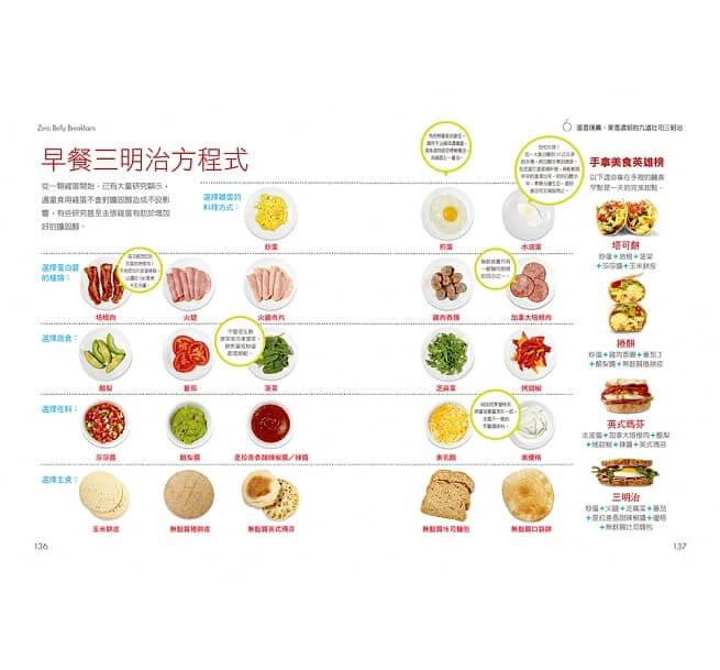瘦腰怎麼吃?瘦肚子的早餐三明治食譜